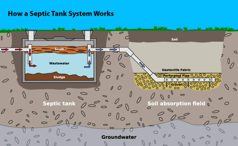 septic tank explained and how it works